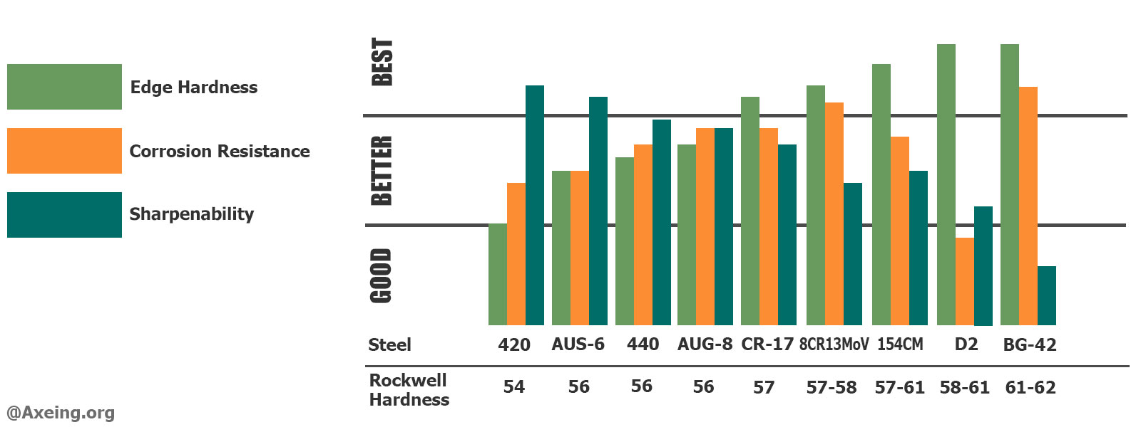Tool steel chart showing hardness corrosion resistant and